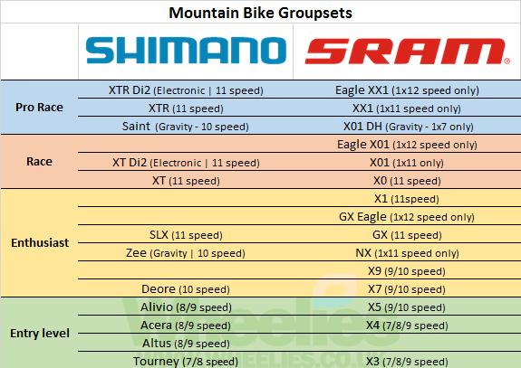 Bike Groupset Guide   Wheelies
